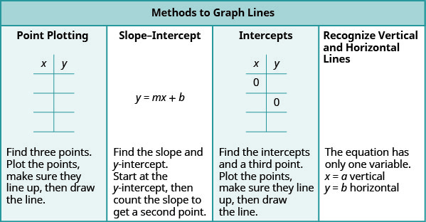 """The table has a title row that reads """"Methods to Graph Lines"""". Below this are four columns. The first column contains the following: Point Plotting. A blank table with two columns and four rows. The first row is a header row with the headers """"x"""" and """"y"""". Find three points. Plot the points, make sure they line up, them draw the line. The second column contains: Slope-Intercept. Y equals m x plus b. Find the slope and y-intercept, then count the slope to get a second point. The third column: Intercepts. A table with two columns and four rows. The first row is a header row with the headers """"x"""" and """"y"""". In the first row there is a 0 in the x column. In the second row there is a 0 in the y column. The remaining spaces are blank. Fourth column. Recognize vertical and horizontal lines. The equation has only one variable. X equals a vertical. Y equals b horizontal."""