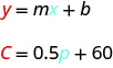 y equals m x plus b. C equals 0.5 p plus 60. The y and C are emphasized in red. The x and p are emphasized in blue.