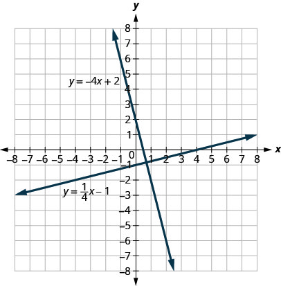 This figure shows the graph of a two perpendicular straight lines on the x y-coordinate plane. The x-axis runs from negative 8 to 8. The y-axis runs from negative 8 to 8. The first line goes through the points (0, negative 1) and (4, 0). The first line is labeled y equals 1 divided by 4 x minus 1. The second line goes through the points (0, 2) and (1, negative 2). The second line is labeled y equals negative 4 x plus 2. The lines are perpendicular meaning they form a right angle where they intersect.