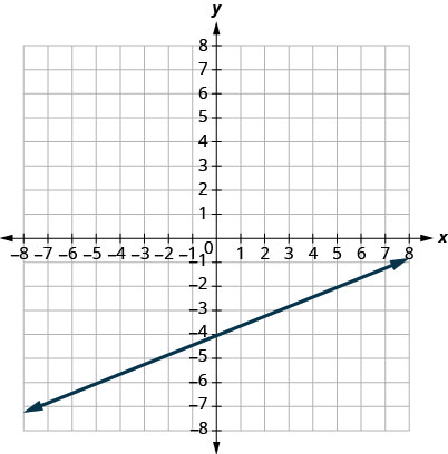 This figure shows the graph of a straight line on the x y-coordinate plane. The x-axis runs from negative 8 to 8. The y-axis runs from negative 8 to 8. The line goes through the points (0, negative 4) and (5, negative 2).