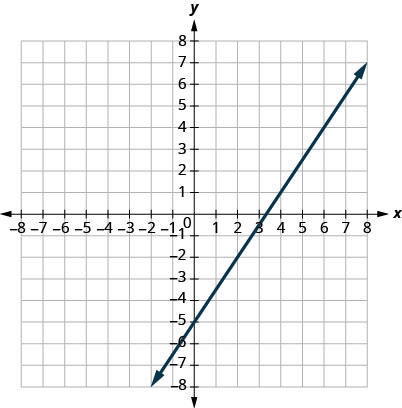 This figure shows the graph of a straight line on the x y-coordinate plane. The x-axis runs from negative 8 to 8. The y-axis runs from negative 8 to 8. The line goes through the points (0, negative 5) and (2, negative 2).