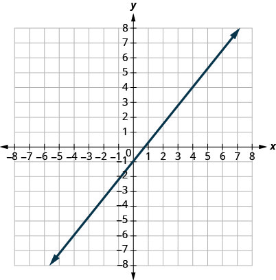 This figure shows the graph of a straight line on the x y-coordinate plane. The x-axis runs from negative 8 to 8. The y-axis runs from negative 8 to 8. The line goes through the points (0, negative 1) and (4, 4).