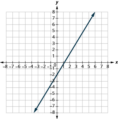 This figure shows the graph of a straight line on the x y-coordinate plane. The x-axis runs from negative 8 to 8. The y-axis runs from negative 8 to 8. The line goes through the points (0, negative 2) and (3, 3).