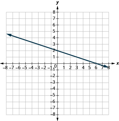 This figure shows the graph of a straight line on the x y-coordinate plane. The x-axis runs from negative 8 to 8. The y-axis runs from negative 8 to 8. The line goes through the points (0, 2) and (3, 1).