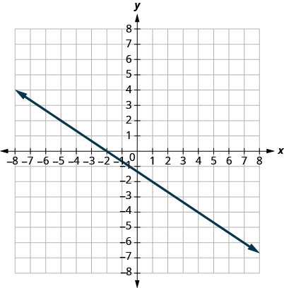 This figure shows the graph of a straight line on the x y-coordinate plane. The x-axis runs from negative 8 to 8. The y-axis runs from negative 8 to 8. The line goes through the points (0, negative 1) and (3, negative 3).