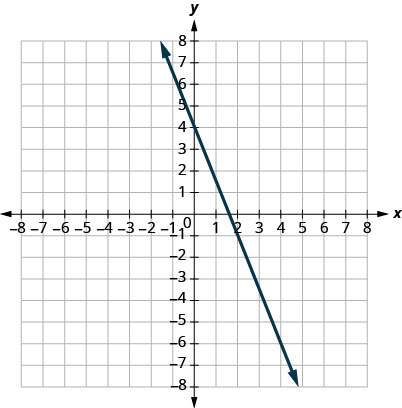 This figure shows the graph of a straight line on the x y-coordinate plane. The x-axis runs from negative 8 to 8. The y-axis runs from negative 8 to 8. The line goes through the points (0, 4) and (2, negative 1).