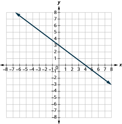 This figure shows the graph of a straight line on the x y-coordinate plane. The x-axis runs from negative 8 to 8. The y-axis runs from negative 8 to 8. The line goes through the points (0, 2) and (4, negative 1).