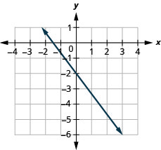 This figure shows the graph of a straight line on the x y-coordinate plane. The x-axis runs from negative 1 to 5. The y-axis runs from negative 6 to 1. The line goes through the points (0, negative 2) and (3, negative 6).