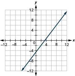 This figure shows the graph of a straight line on the x y-coordinate plane. The x-axis runs from negative 12 to 12. The y-axis runs from negative 12 to 12. The line goes through the points (2, negative 2) and (5, 2).