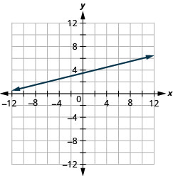 This figure shows the graph of a straight line on the x y-coordinate plane. The x-axis runs from negative 12 to 12. The y-axis runs from negative 12 to 12. The line goes through the points (negative 2, 3) and (2, 4).