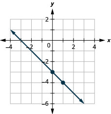 This figure shows the graph of a straight line on the x y-coordinate plane. The x-axis runs from negative 10 to 10. The y-axis runs from negative 10 to 10. The line goes through the points (0, negative 3) and (1, negative 4).