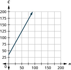 This figure shows the graph of a straight line on the x y-coordinate plane. The x-axis runs from negative 1 to 350. The y-axis runs from negative 1 to 350. The line goes through the points (0, 35) and (75, 170).