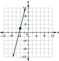 This figure shows the graph of a straight line on the x y-coordinate plane. The x-axis runs from negative 12 to 12. The y-axis runs from negative 12 to 12. The line goes through the points (negative 4, 2) and (negative 3, 6).