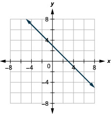 This figure shows the graph of a straight line on the x y-coordinate plane. The x-axis runs from negative 10 to 10. The y-axis runs from negative 10 to 10. The line goes through the points (0, 3) and (1, 2).