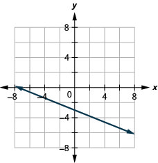 This figure shows the graph of a straight line on the x y-coordinate plane. The x-axis runs from negative 10 to 10. The y-axis runs from negative 10 to 10. The line goes through the points (0, negative 3) and (5, negative 5).