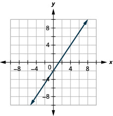 This figure shows the graph of a straight line on the x y-coordinate plane. The x-axis runs from negative 10 to 10. The y-axis runs from negative 10 to 10. The line goes through the points (0, negative 2) and (2, 1).