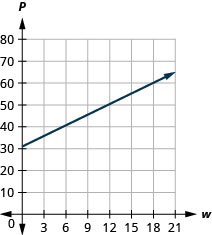 This figure shows the graph of a straight line on the x y-coordinate plane. The x-axis runs from negative 1 to 21. The y-axis runs from negative 1 to 80. The line goes through the points (0, 31) and (12, 52).