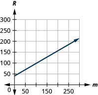 This figure shows the graph of a straight line on the x y-coordinate plane. The x-axis runs from negative 50 to 250. The y-axis runs from negative 50 to 300. The line goes through the points (0, 42) and (220, 168.5).