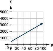 This figure shows the graph of a straight line on the x y-coordinate plane. The x-axis runs from negative 20 to 100. The y-axis runs from negative 1000 to 7000. The line goes through the points (0, 450) and (40, 1570).