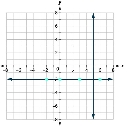 This figure has a graph of a straight vertical line and a straight horizontal line on the x y-coordinate plane. The x and y-axes run from negative 8 to 8. The vertical line goes through the points (5, 0), (5, 1), and (5, 2). The horizontal line goes through the points (negative 2, negative 2), (0, negative 2), (3, negative 2), and (6, negative 2).