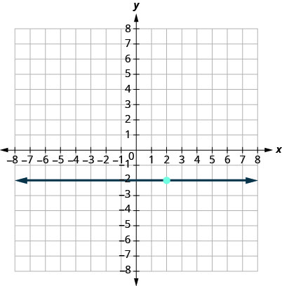 This figure has a graph of a horizontal straight line on the x y-coordinate plane. The x and y-axes run from negative 10 to 10. The line goes through the points (0, negative 2), (1, negative 2), and (2, negative 2).
