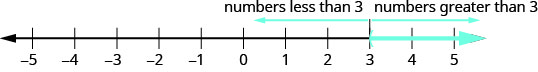 """Image of the number line with the integers from negative 5 to 5. The part of the number line to the right of 3 is marked with a blue line. The number 3 is marked with a blue open parenthesis. The part of the number line to the right of 3 is labeled """"numbers greater than 3"""". The part of the number line to the left of 3 is labeled """"numbers less than 3""""."""