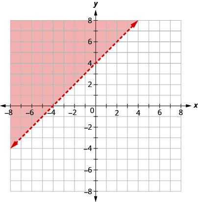 This figure has the graph of a straight dashed line on the x y-coordinate plane. The x and y axes run from negative 8 to 8. A straight dashed line is drawn through the points (negative 4, 0), (0, 4), and (2, 6). The line divides the x y-coordinate plane into two halves. The top left half is colored red to indicate that this is where the solutions of the inequality are.