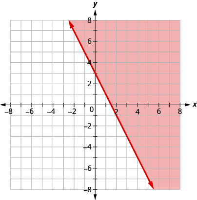 This figure has the graph of a straight line on the x y-coordinate plane. The x and y axes run from negative 8 to 8. A straight line is drawn through the points (0, 3), (1, 1), and (3, negative 3). The line divides the x y-coordinate plane into two halves. The line itself and the top right half are colored red to indicate that this is where the solutions of the inequality are.