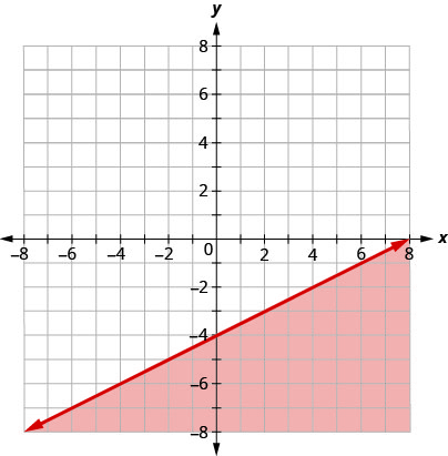 This figure has the graph of a straight line on the x y-coordinate plane. The x and y axes run from negative 8 to 8. A straight line is drawn through the points (0, negative 4), (2, negative 3), and (4, negative 2). The line divides the x y-coordinate plane into two halves. The line itself and the bottom right half are colored red to indicate that this is where the solutions of the inequality are.