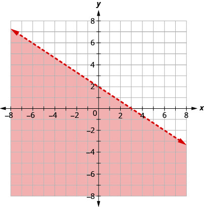 This figure has the graph of a straight dashed line on the x y-coordinate plane. The x and y axes run from negative 8 to 8. A straight dashed line is drawn through the points (0, 2), (3, 0), and (6, negative 2). The line divides the x y-coordinate plane into two halves. The bottom left half is colored red to indicate that this is where the solutions of the inequality are.