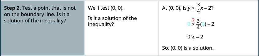 Step 2 is to test a point that is not on the boundary line. Is it a solution of the inequality? We will test (0, 0). At (0, 0) is y greater than or equal to 3 divided by 4 times x minus 2? Is 0 greater than or equal to 3 divided by 4 times 0 minus 2? 0 is greater than or equal to negative 2 so (0, 0) is a solution.