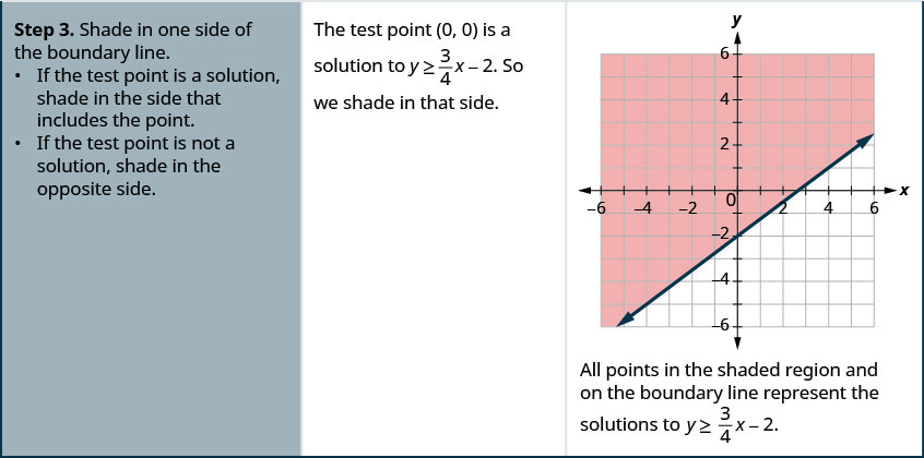 Step 3 is to shade in one side of the boundary line. If the test point is a solution, shade in the side that includes the point. If the test point is not a solution, shade in the opposite side. The test point (0, 0), is a solution to y greater than or equal to 3 divided by 4 times x minus 2. So we shade in the side that contains (0, 0). The figure then shows the graph of a straight line on the x y-coordinate plane. The x and y-axes run from negative 12 to 12. The line goes through the points (0, negative 2), (4, 1), and (8, 4). The top left half of the coordinate plane is shaded to indicate that this is where the solution set is located.