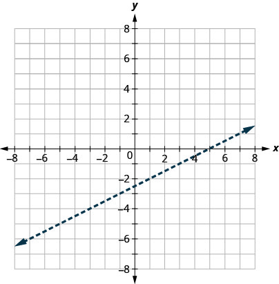 This figure has the graph of a straight dashed line on the x y-coordinate plane. The x and y axes run from negative 8 to 8. A straight dashed line is drawn through the points (negative 3, negative 4), (1, negative 2), and (5, 0).