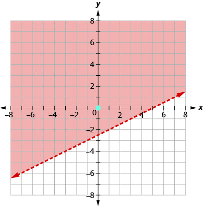 This figure has the graph of a straight dashed line on the x y-coordinate plane. The x and y axes run from negative 8 to 8. A straight dashed line is drawn through the points (negative 3, negative 4), (1, negative 2), and (5, 0). The line divides the x y-coordinate plane into two halves. The top left half is shaded red to indicate that this is where the solutions of the inequality are.