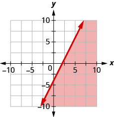 This figure has the graph of a straight line on the x y-coordinate plane. The x and y axes run from negative 10 to 10. A line is drawn through the points (0, negative 4), (1, negative 2), and (2, 0). The line divides the x y-coordinate plane into two halves. The line and the bottom right half are shaded red to indicate that this is where the solutions of the inequality are.