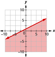 This figure has the graph of a straight line on the x y-coordinate plane. The x and y axes run from negative 10 to 10. A line is drawn through the points (0, 1), (2, 0), and (4, negative 1). The line divides the x y-coordinate plane into two halves. The line and the bottom right half are shaded red to indicate that this is where the solutions of the inequality are.