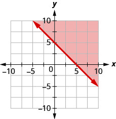 This figure has the graph of a straight line on the x y-coordinate plane. The x and y axes run from negative 10 to 10. A line is drawn through the points (0, 5), (1, 4), and (5, 0). The line divides the x y-coordinate plane into two halves. The line and the top right half are shaded red to indicate that this is where the solutions of the inequality are.
