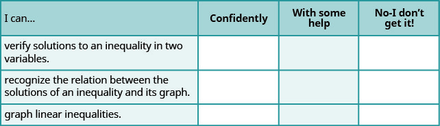 """This table has 4 rows and 4 columns. The first row is a header row and it labels each column. The first column header is """"I can…"""", the second is """"Confidently"""", the third is """"With some help"""", and the fourth is """"No, I don't get it"""". Under the first column are the phrases """"verify solutions to an inequality in two variables."""", """"recognize the relation between the solutions of an inequality and its graph"""", and """"graph linear inequalities"""". The other columns are left blank so that the learner may indicate their mastery level for each topic."""