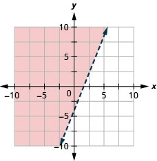 This figure has the graph of a straight dashed line on the x y-coordinate plane. The x and y axes run from negative 10 to 10. A straight dashed line is drawn through the points (0, negative 4), (2, 1), and (4, 6). The line divides the x y-coordinate plane into two halves. The top left half is shaded red to indicate that this is where the solutions of the inequality are.
