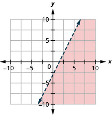 This figure has the graph of a straight dashed line on the x y-coordinate plane. The x and y axes run from negative 10 to 10. A straight dashed line is drawn through the points (0, negative 3), (1, negative 1), and (2, 1). The line divides the x y-coordinate plane into two halves. The bottom right half is shaded red to indicate that this is where the solutions of the inequality are.