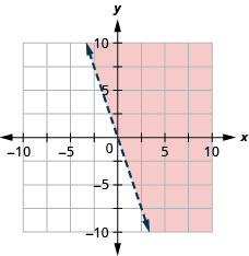 This figure has the graph of a straight dashed line on the x y-coordinate plane. The x and y axes run from negative 10 to 10. A straight dashed line is drawn through the points (negative 1, 3), (0, 0), and (1, negative 3). The line divides the x y-coordinate plane into two halves. The top right half is shaded red to indicate that this is where the solutions of the inequality are.