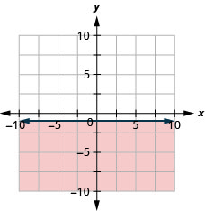This figure has the graph of a straight horizontal line on the x y-coordinate plane. The x and y axes run from negative 10 to 10. A horizontal line is drawn through the points (negative 1, negative 1), (0, negative 1), and (1, negative 1). The line divides the x y-coordinate plane into two halves. The line and the bottom half are shaded red to indicate that this is where the solutions of the inequality are.