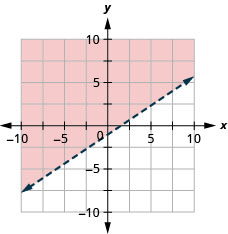 This figure has the graph of a straight dashed line on the x y-coordinate plane. The x and y axes run from negative 10 to 10. A straight dashed line is drawn through the points (0, negative 1), (3, 1), and (6, 3). The line divides the x y-coordinate plane into two halves. The top left half is shaded red to indicate that this is where the solutions of the inequality are.