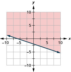 This figure has the graph of a straight line on the x y-coordinate plane. The x and y axes run from negative 10 to 10. A line is drawn through the points (0, 4), (2, 3), and (4, 2). The line divides the x y-coordinate plane into two halves. The line and the top right half are shaded red to indicate that this is where the solutions of the inequality are.