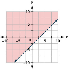 This figure has the graph of a straight dashed line on the x y-coordinate plane. The x and y axes run from negative 10 to 10. A straight dashed line is drawn through the points (0, negative 3), (1, negative 2), and (3, 0). The line divides the x y-coordinate plane into two halves. The top left half is shaded red to indicate that this is where the solutions of the inequality are.