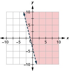 This figure has the graph of a straight dashed line on the x y-coordinate plane. The x and y axes run from negative 10 to 10. A straight dashed line is drawn through the points (0, negative 4), (negative 1, 0), and (1, negative 8). The line divides the x y-coordinate plane into two halves. The top right half is shaded red to indicate that this is where the solutions of the inequality are.