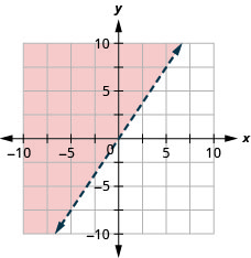 This figure has the graph of a straight dashed line on the x y-coordinate plane. The x and y axes run from negative 10 to 10. A straight dashed line is drawn through the points (0, 0), (2, 3), and (negative 2, negative 3). The line divides the x y-coordinate plane into two halves. The top left half is shaded red to indicate that this is where the solutions of the inequality are.