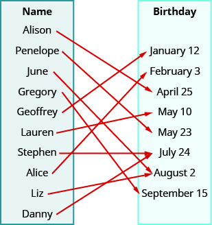 """This figure shows two table that each have one column. The table on the left has the header """"Name"""" and lists the names """"Alison"""", """"Penelope"""", """"June"""", """"Gregory"""", """"Geoffrey"""", """"Lauren"""", """"Stephen"""", """"Alice"""", """"Liz"""", """"Danny"""". The table on the right has the header """"Birthday"""" and lists the dates """"January 12"""", """"February 3"""", """"April 25"""", """"May 10"""", """"May 23"""", """"July 24"""", """"August 2"""", and """"September 15"""". There is one arrow for each name in the Name table that starts at the name and points toward a date in the Birthday table. While most dates have only one arrow pointing to them, there are two arrows pointing to July 24: one from Stephen and one from Liz."""