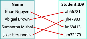 """This figure shows two table that each have one column. The table on the left has the header """"Name"""" and lists the names """"Khanh Nguyen"""", """"Abigail Brown"""", """"Sumantha Mishal"""", and """"Jose Hern and ez"""". The table on the right has the header """"Student ID #"""" and lists the codes """"a b 56781"""", """"j h 47983"""", """"k n 68413"""", and """"s m 32479"""". There is one arrow for each name in the Name table that starts at the name and points toward a code in the student ID table. The first arrow goes from Khanh Nguyen to k n 68413. The second arrow goes from Abigail Brown to a b 56781. The third arrow goes from Sumantha Mishal to s m 32479. The fourth arrow goes from Jose Hern and ez to j h 47983."""