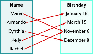 """This figure shows two table that each have one column. The table on the left has the header """"Name"""" and lists the names """"Maria"""", """"Arm and o"""", """"Cynthia"""", """"Kelly"""", and """"Rachel"""". The table on the right has the header """"Birthday"""" and lists the dates """"January 18"""", """"March 15"""", """"November 6"""", and """"December 8"""". There is one arrow for each name in the Name table that starts at the name and points toward a date in the Birthday table. The first arrow goes from Maria to November 6. The second arrow goes from Arm and o to a January 18. The third arrow goes from Cynthia to December 8. The fourth arrow goes from Kelly to March 15. The fifth arrow goes from Rachel to November 6."""